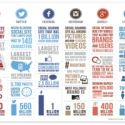 Social Media - Which Ones Are Right For Your Business?